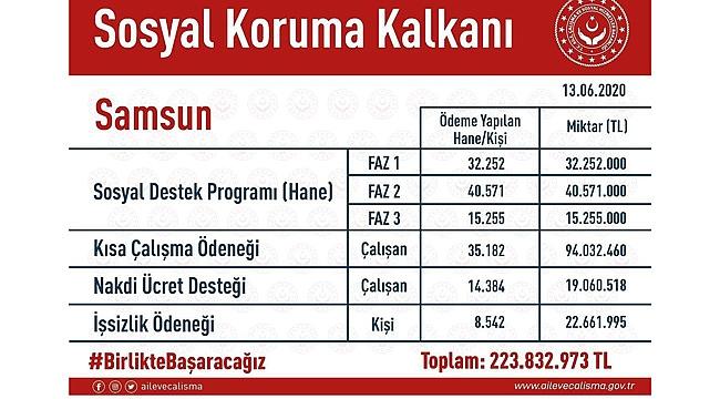 Samsun'da 146 bin kişiye Sosyal Koruma Kalkanı